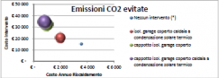 Confronto emissioni CO2